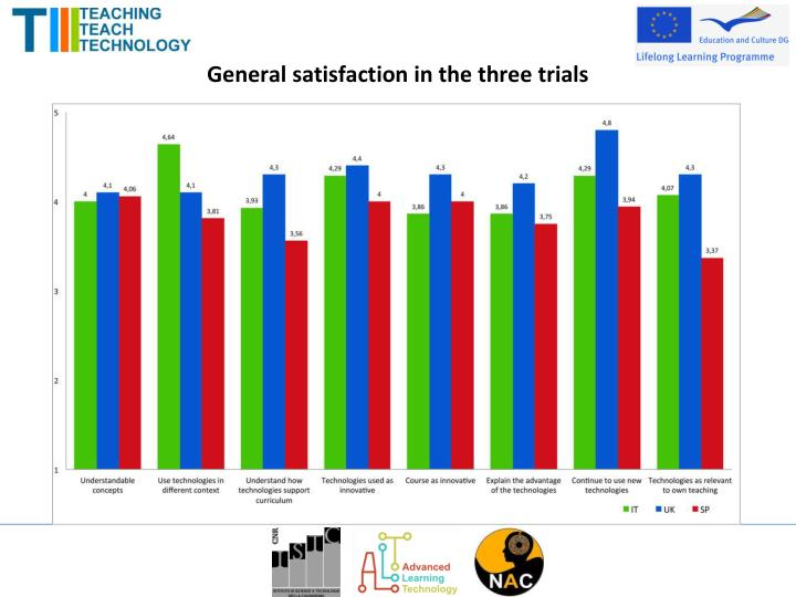 General satisfaction in the three trials