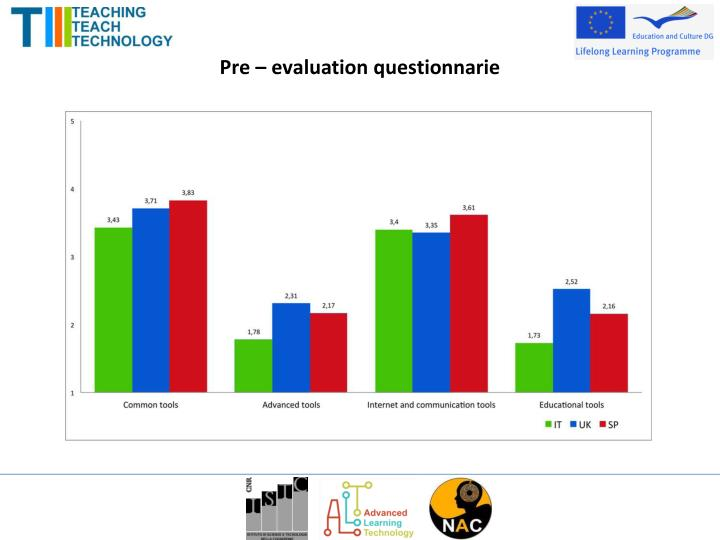 Pre – evaluation questionnarie