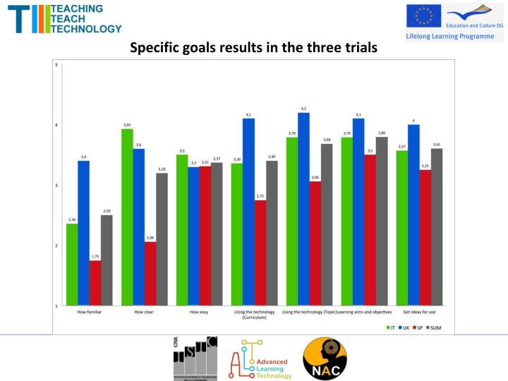 Specific goals results in the three trials