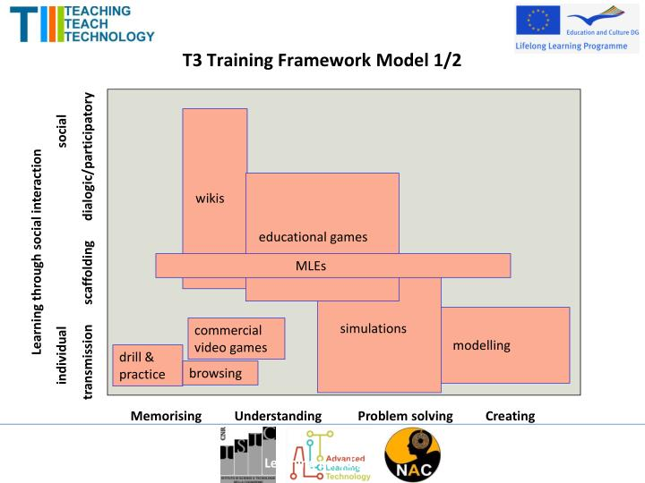 T3 Training Framework Model 1/2
