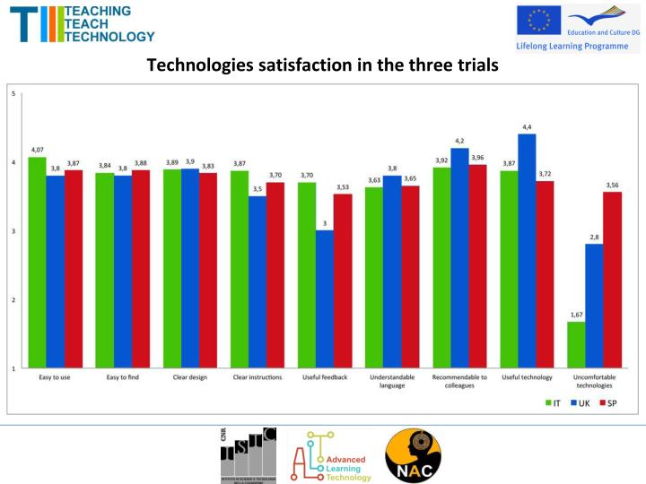 Technologies satisfaction in the three trials