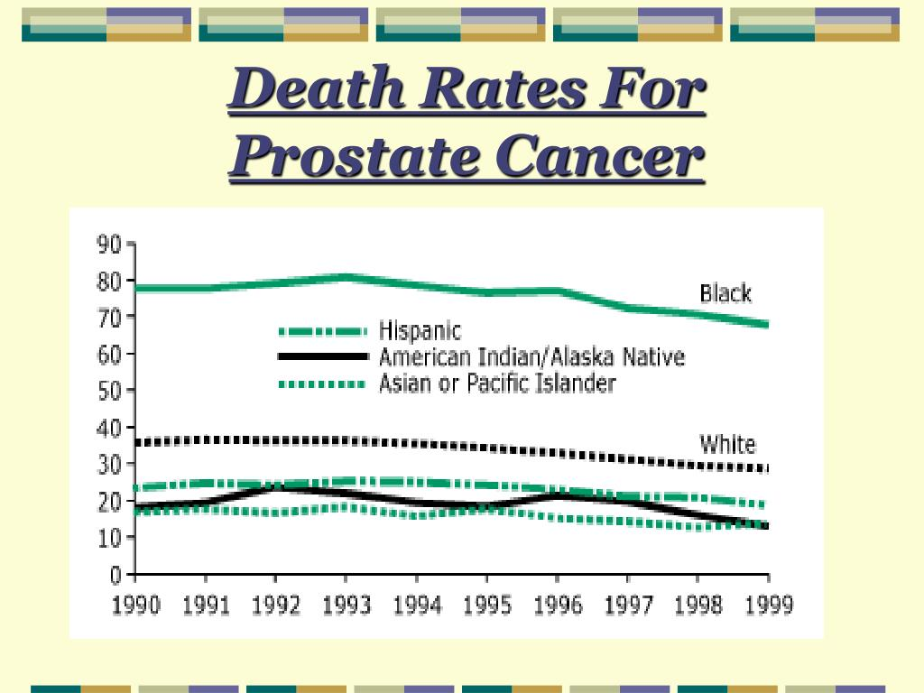 Death Rates For