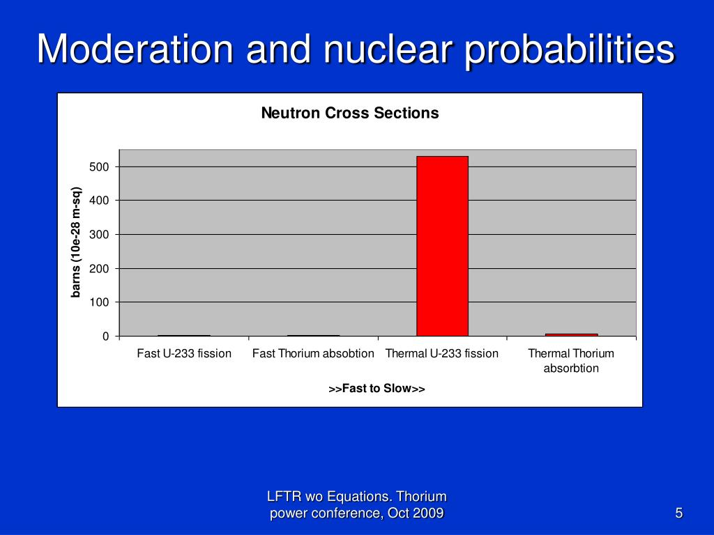 Moderation and nuclear probabilities