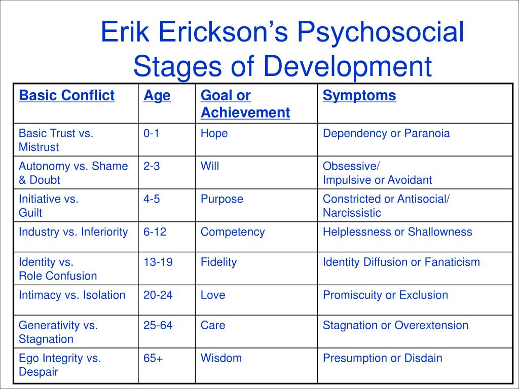 Erik Erickson's Psychosocial Stages of Development