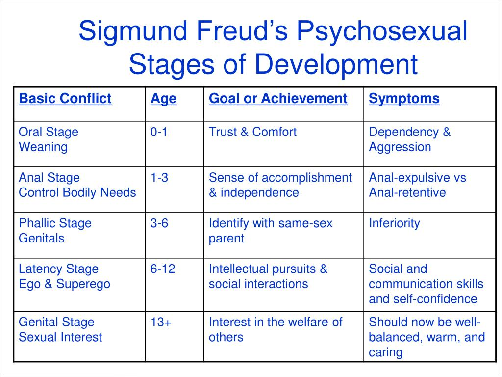 Sigmund Freud's Psychosexual Stages of Development