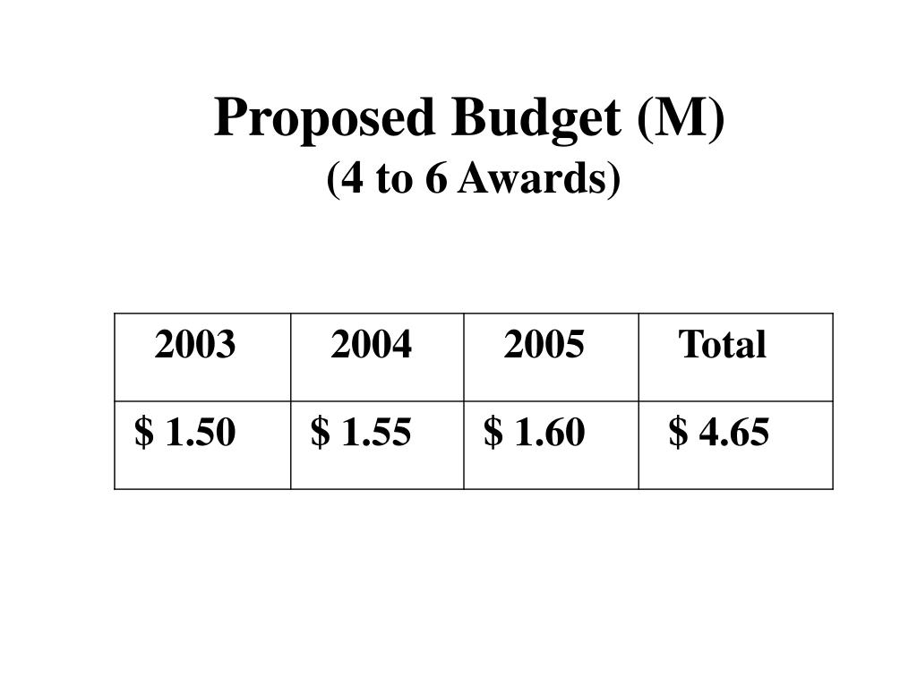 Proposed Budget (M)