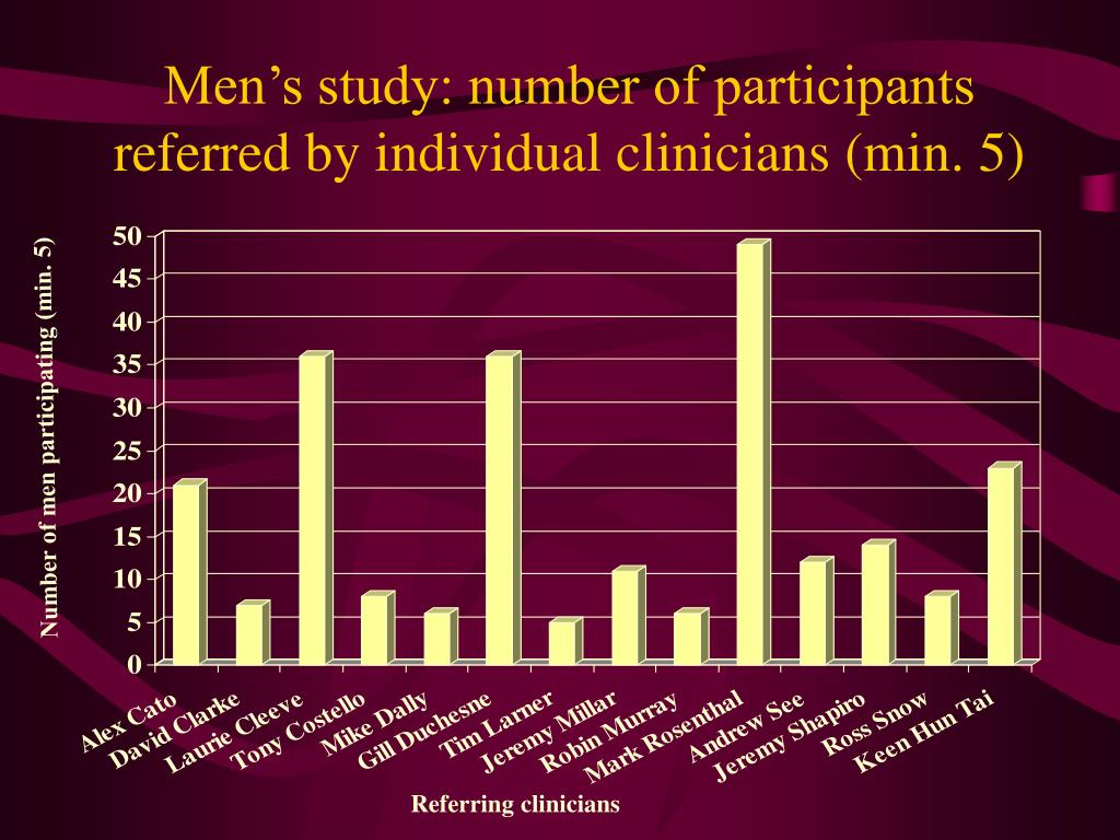 Men's study: number of participants referred by individual clinicians (min. 5)