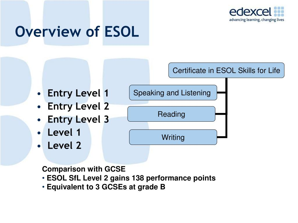 Overview of ESOL