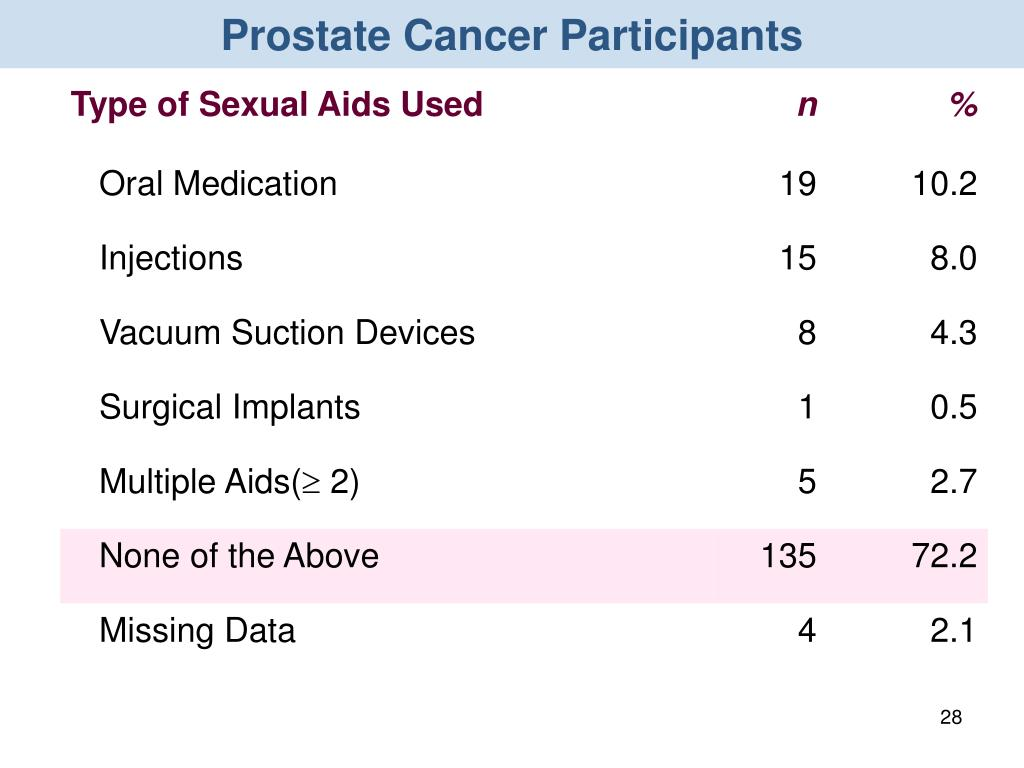 Prostate Cancer Participants