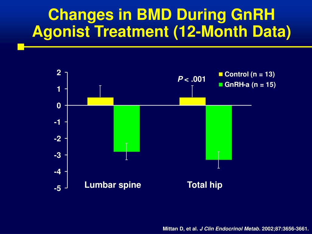 Changes in BMD During GnRH Agonist Treatment (12-Month Data)