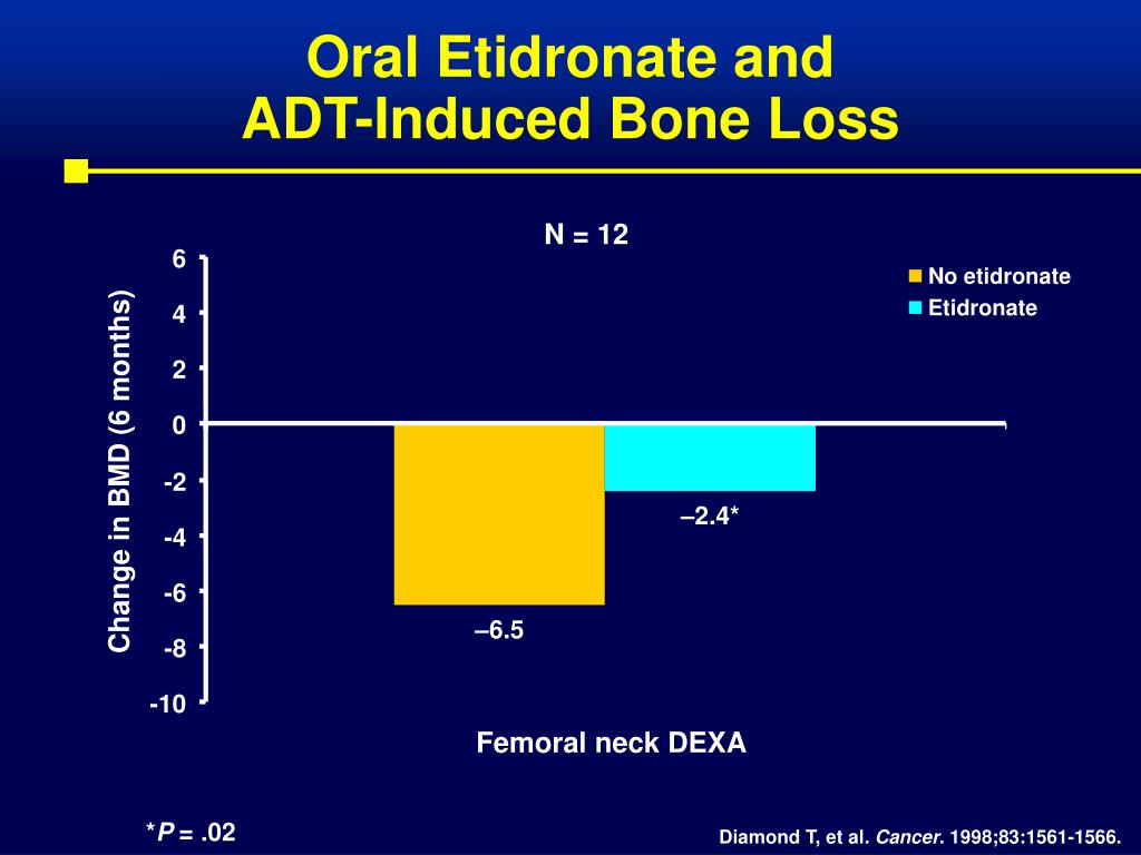Oral Etidronate and