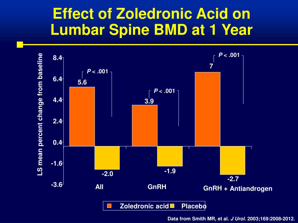 Effect of Zoledronic Acid on Lumbar Spine BMD at 1 Year
