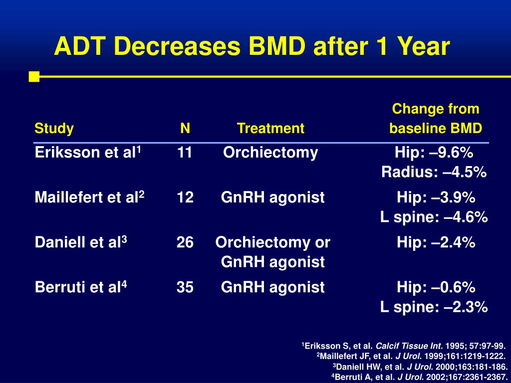 ADT Decreases BMD after 1 Year
