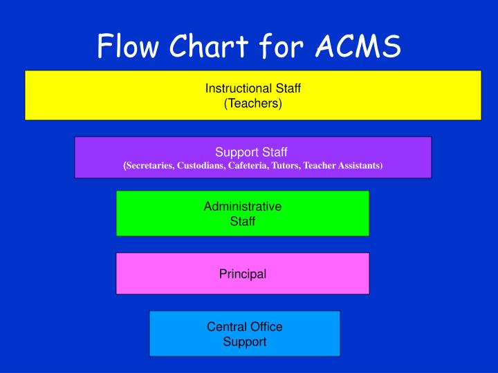 Flow Chart for ACMS