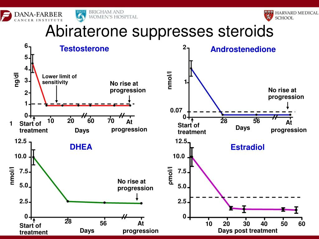 Abiraterone suppresses steroids