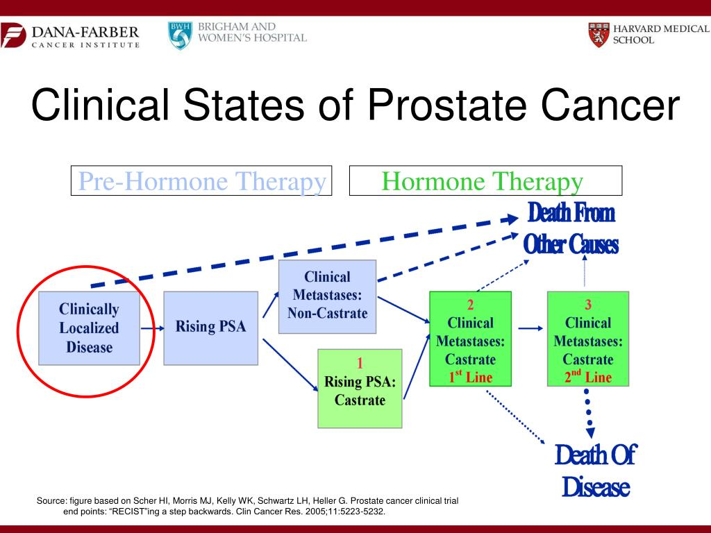Clinical States of Prostate Cancer