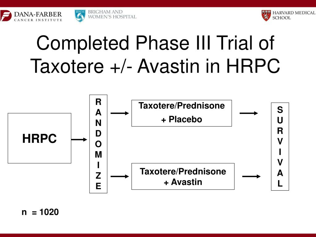 Completed Phase III Trial of Taxotere +/- Avastin in HRPC