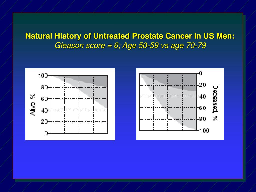 Natural History of Untreated Prostate Cancer in US Men: