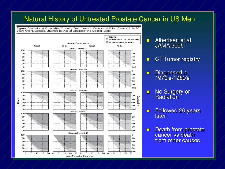 Natural history of untreated prostate cancer in us men