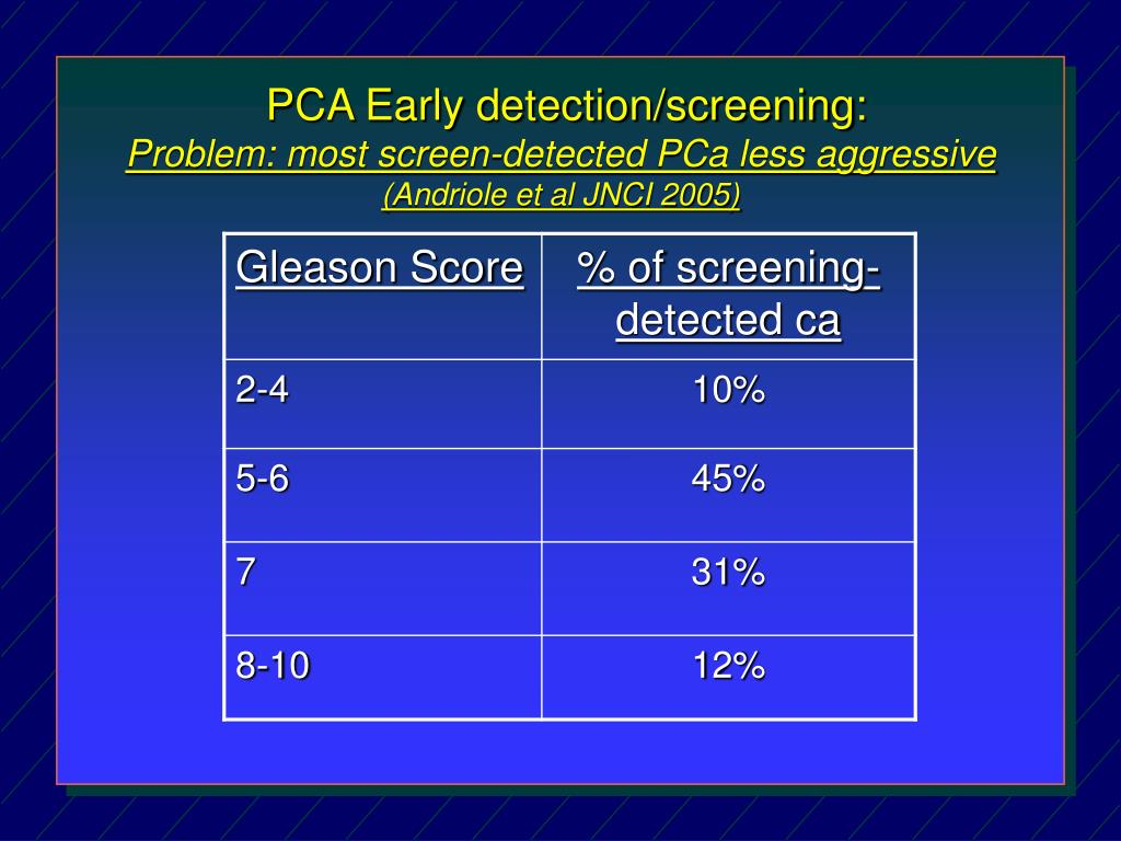 PCA Early detection/screening: