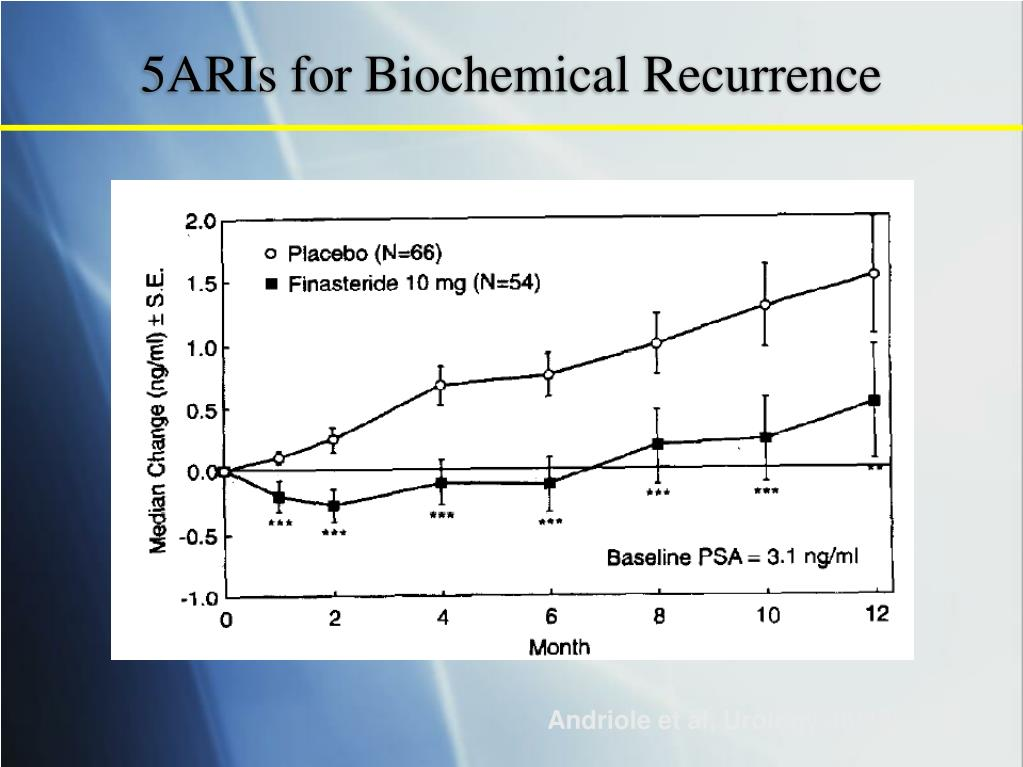 5ARIs for Biochemical Recurrence