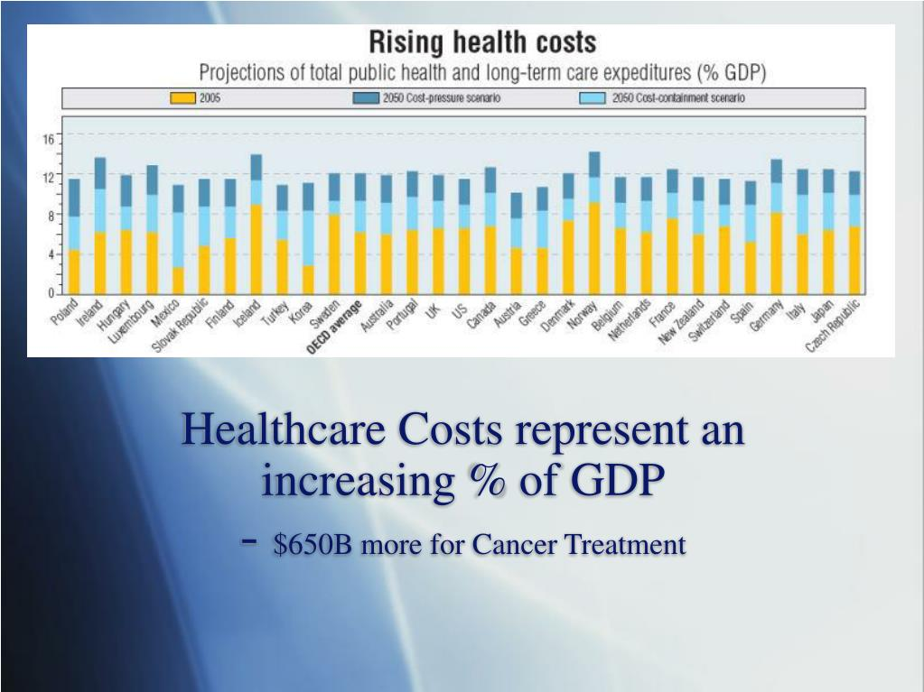 Healthcare Costs represent an increasing % of GDP