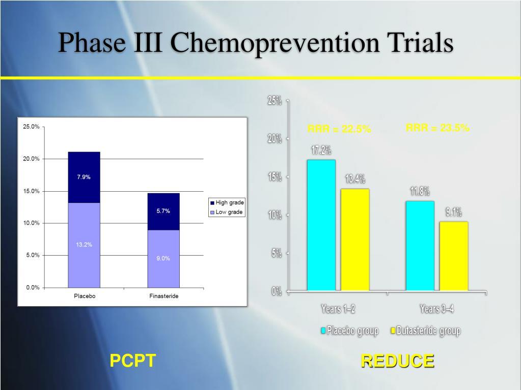 Phase III Chemoprevention Trials