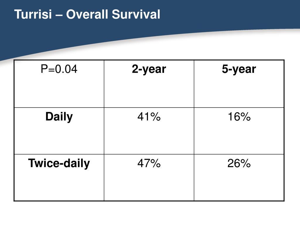 Turrisi – Overall Survival