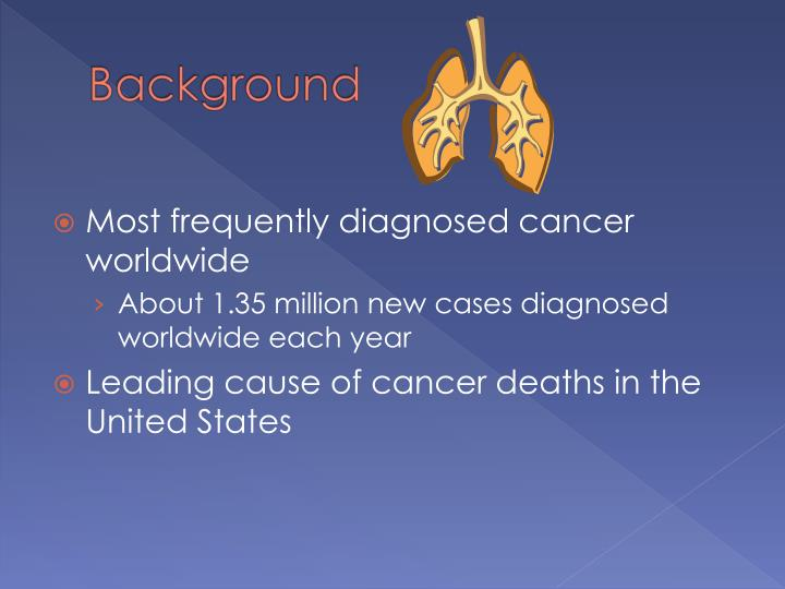 Most frequently diagnosed cancer worldwide