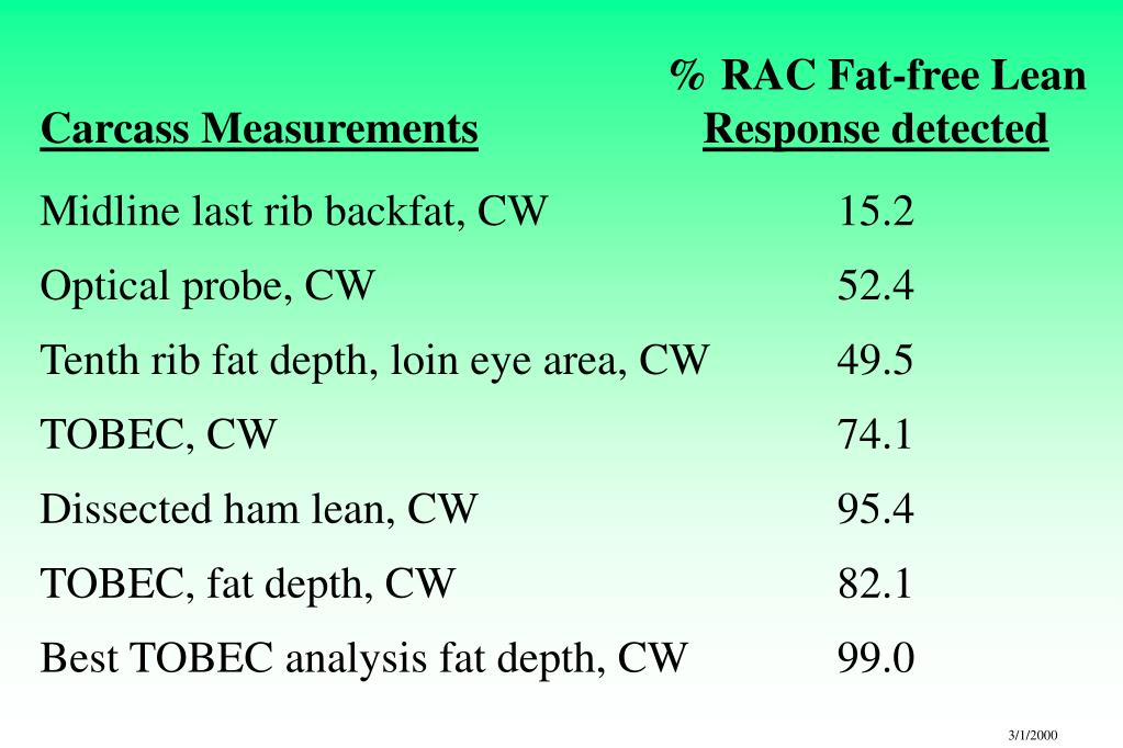 % RAC Fat-free Lean