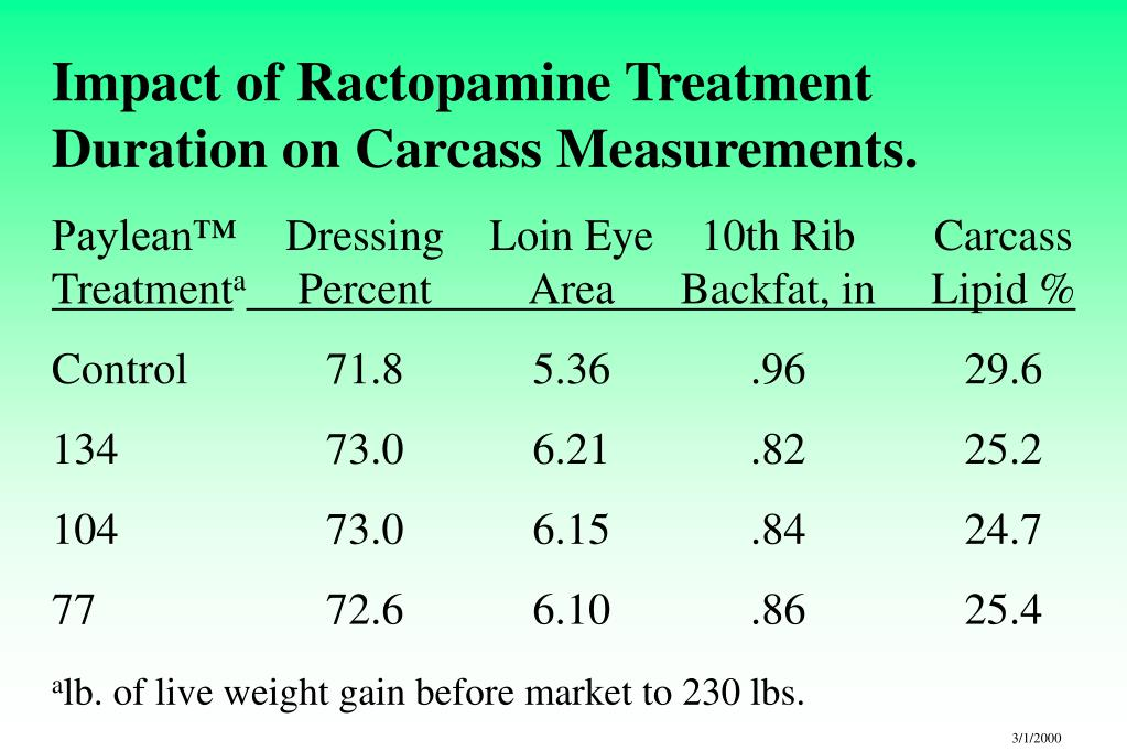 Impact of Ractopamine Treatment Duration on Carcass Measurements.