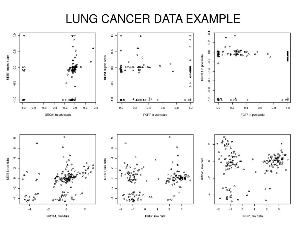 LUNG CANCER DATA EXAMPLE