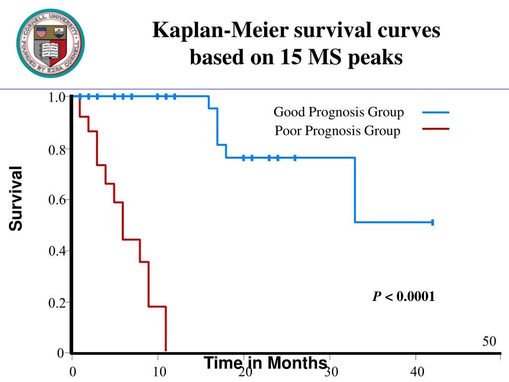 Kaplan-Meier survival curves based on 15 MS peaks
