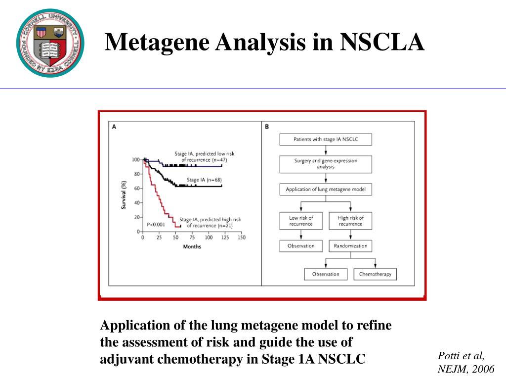 Metagene Analysis in NSCLA