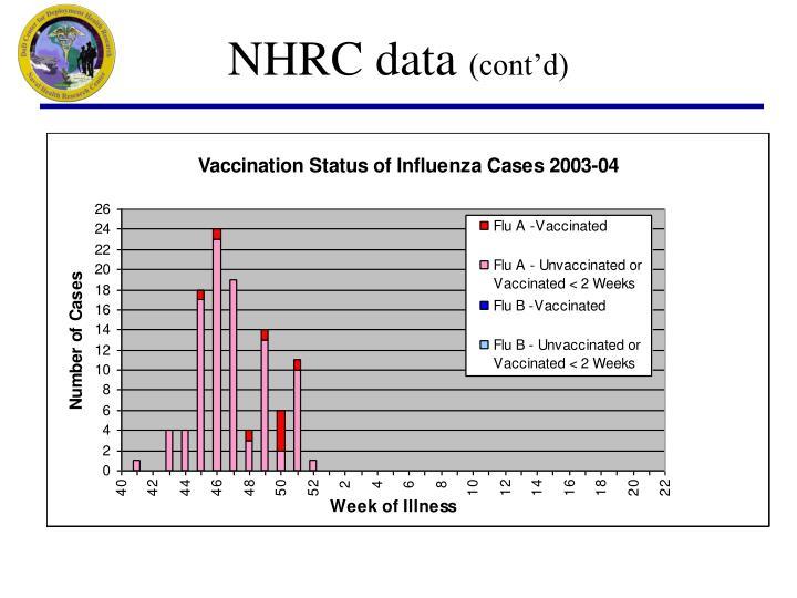 NHRC data
