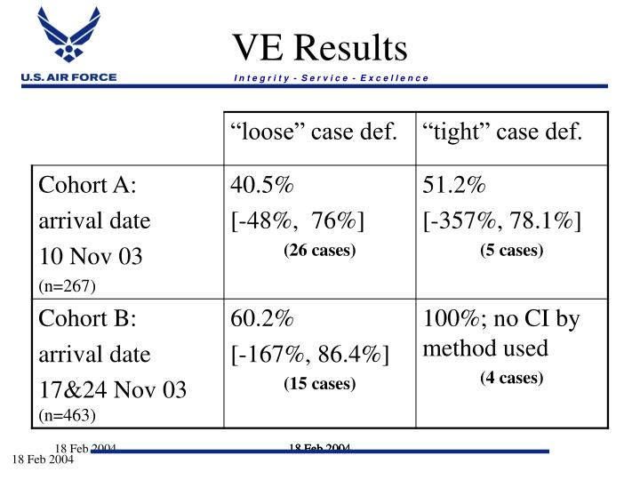 VE Results