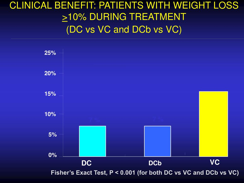 CLINICAL BENEFIT: PATIENTS WITH WEIGHT LOSS