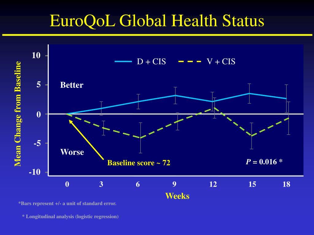 EuroQoL Global Health Status