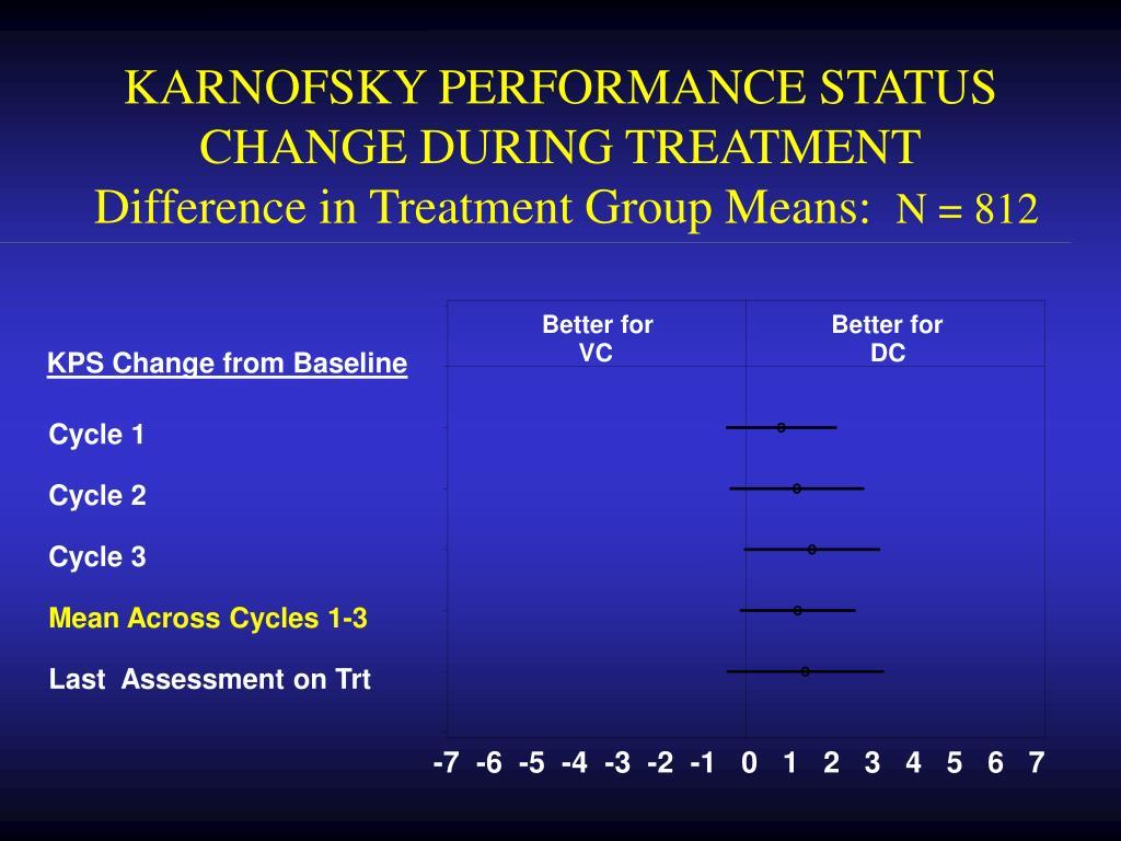 KARNOFSKY PERFORMANCE STATUS CHANGE DURING TREATMENT