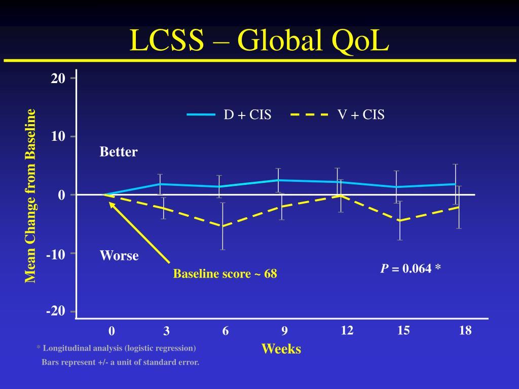 LCSS – Global QoL