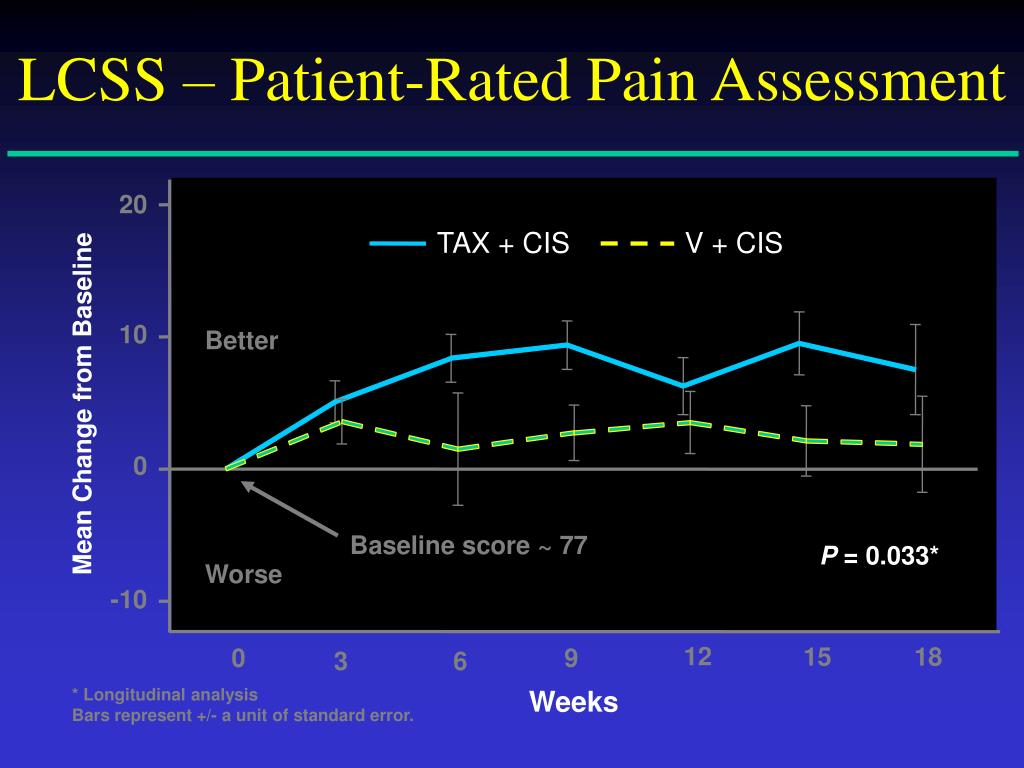 LCSS – Patient-Rated Pain Assessment