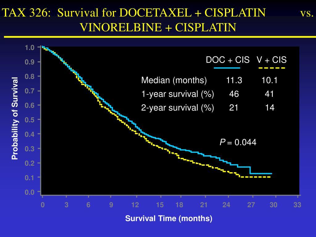 TAX 326:  Survival for DOCETAXEL + CISPLATIN           vs. VINORELBINE + CISPLATIN