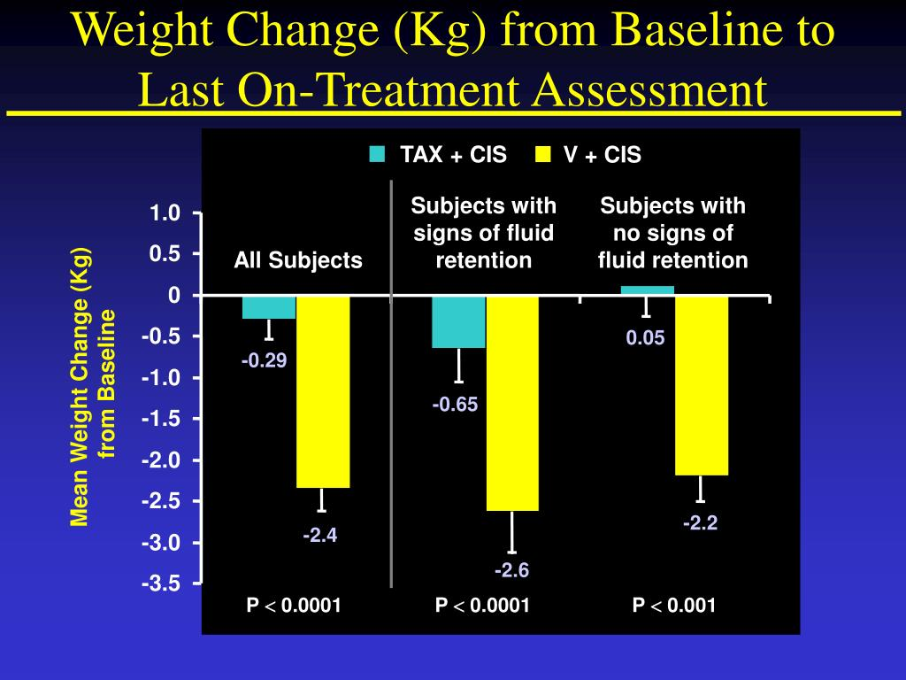 Weight Change (Kg) from Baseline to