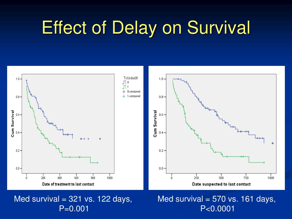 Effect of Delay on Survival