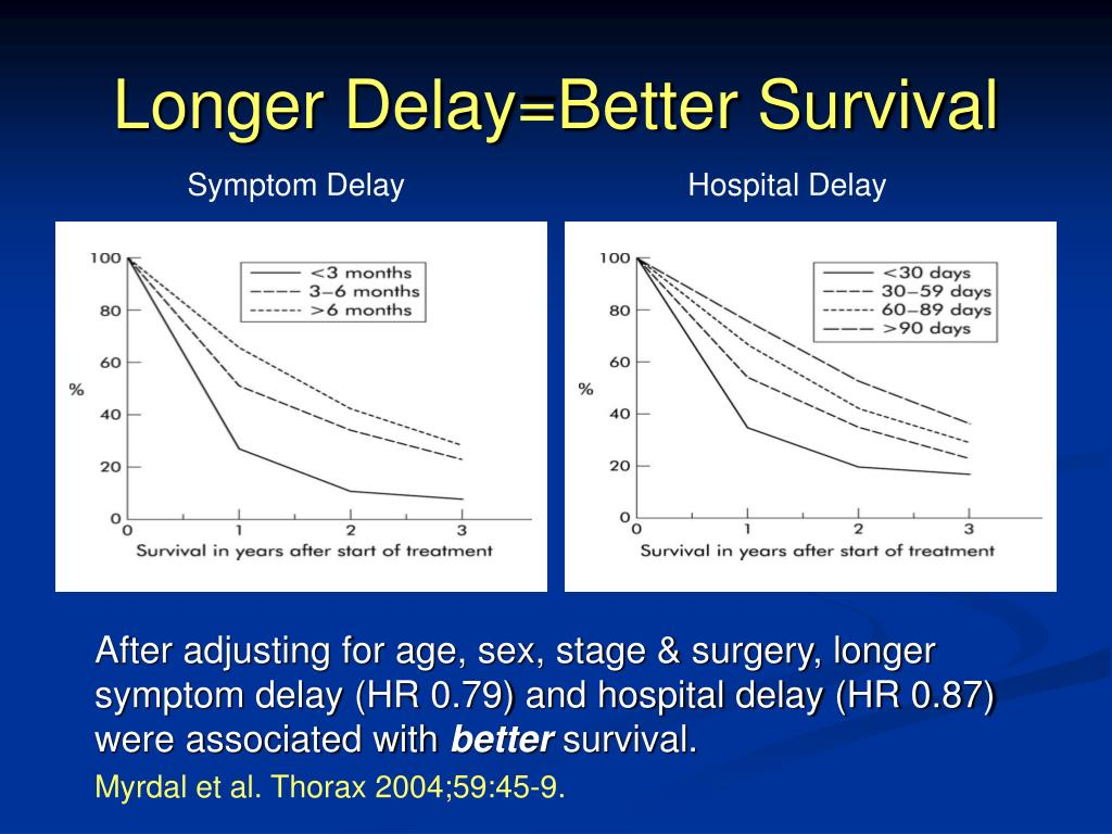Longer Delay=Better Survival