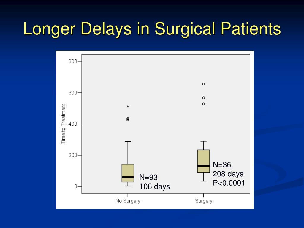 Longer Delays in Surgical Patients