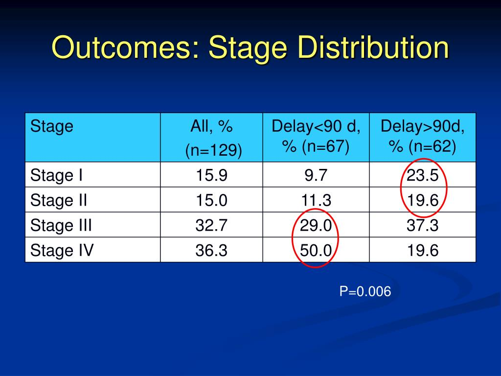 Outcomes: Stage Distribution