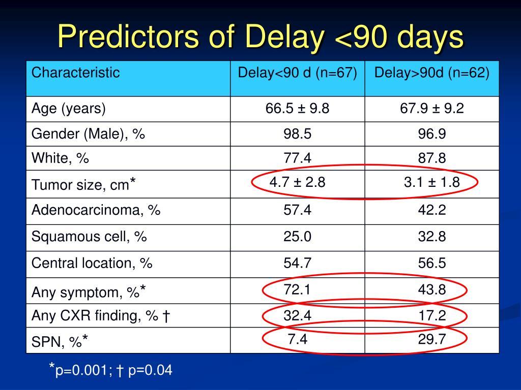 Predictors of Delay <90 days