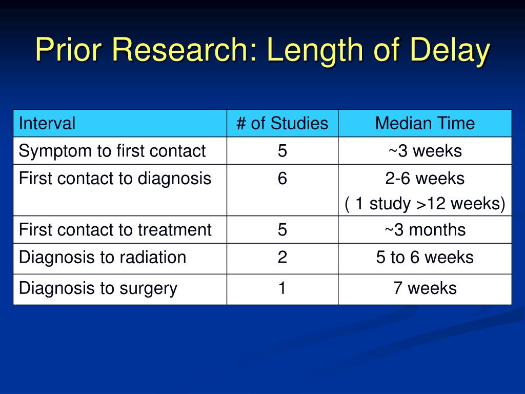 Prior Research: Length of Delay