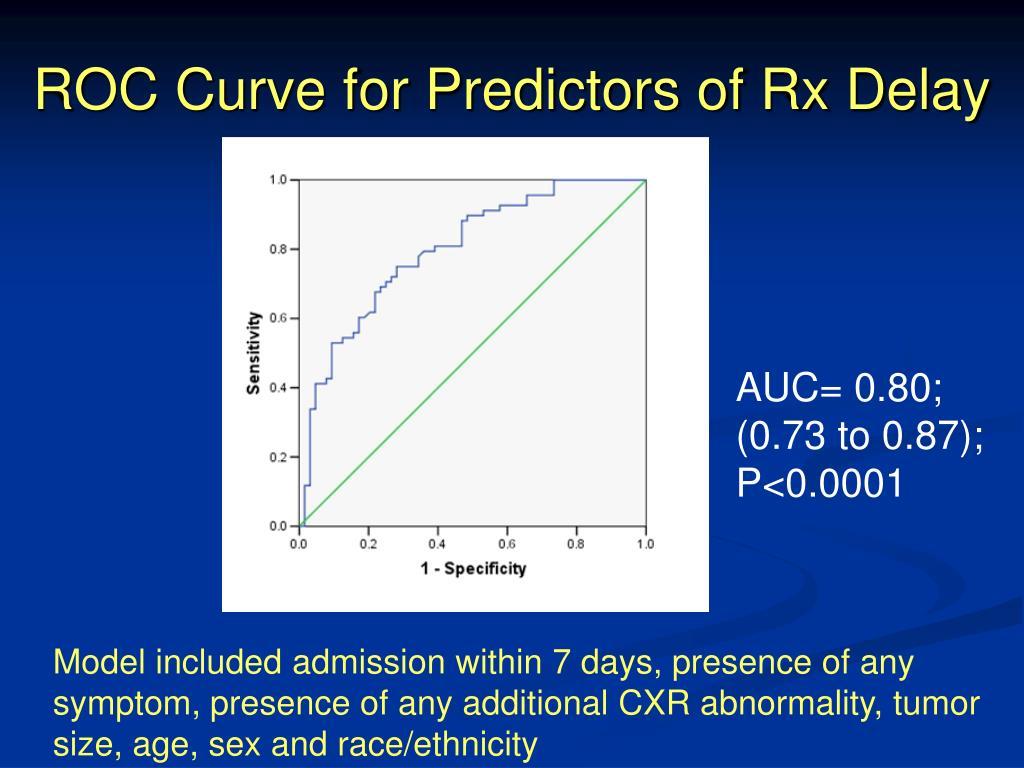 ROC Curve for Predictors of Rx Delay
